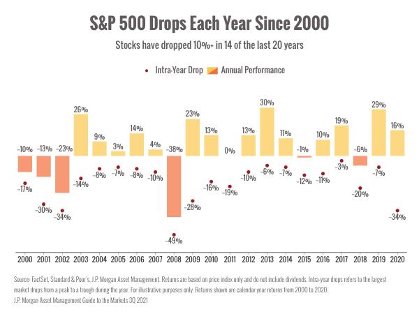 driving market volatility